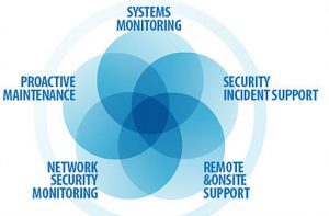 Managed Services- Network Security & Ransomware Protection in Maryland & Virginia