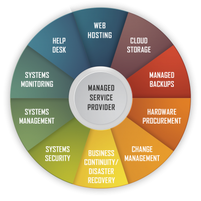 IT managed service provider in Maryland